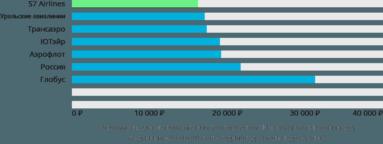 Динамика цен в зависимости от авиакомпании, совершающей перелет из Новосибирска в Калининград