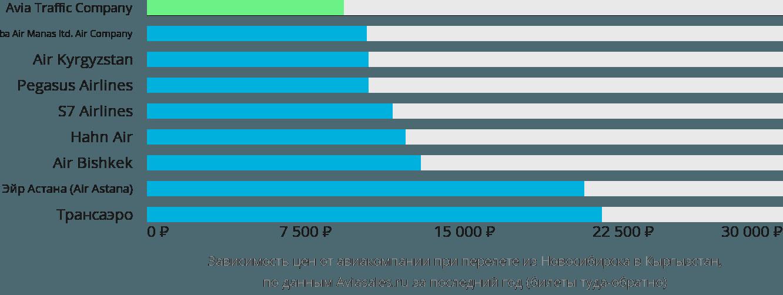 Динамика цен в зависимости от авиакомпании, совершающей перелет из Новосибирска в Кыргызстан
