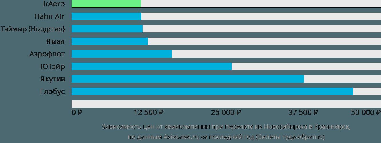 Динамика цен в зависимости от авиакомпании, совершающей перелет из Новосибирска в Красноярск