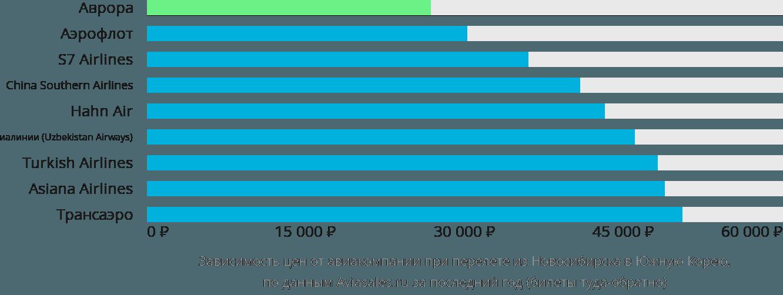 Динамика цен в зависимости от авиакомпании, совершающей перелет из Новосибирска в Южную Корею