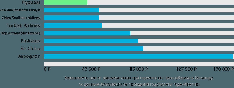 Динамика цен в зависимости от авиакомпании, совершающей перелет из Новосибирска в Катманду
