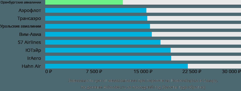 Динамика цен в зависимости от авиакомпании, совершающей перелет из Новосибирска в Самару