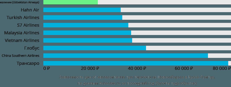 Динамика цен в зависимости от авиакомпании, совершающей перелет из Новосибирска в Куала-Лумпур