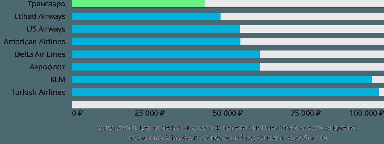 Динамика цен в зависимости от авиакомпании, совершающей перелет из Новосибирска в Лос-Анджелес