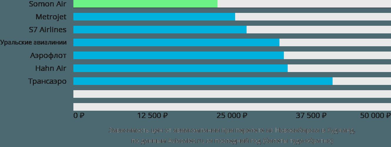 Динамика цен в зависимости от авиакомпании, совершающей перелет из Новосибирска в Худжанд