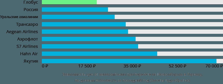 Динамика цен в зависимости от авиакомпании, совершающей перелет из Новосибирска в Ларнаку