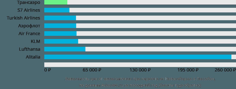 Динамика цен в зависимости от авиакомпании, совершающей перелет из Новосибирска в Лиссабон