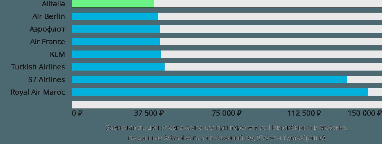 Динамика цен в зависимости от авиакомпании, совершающей перелет из Новосибирска в Марокко