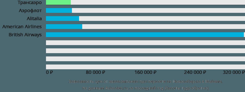 Динамика цен в зависимости от авиакомпании, совершающей перелет из Новосибирска в Майами