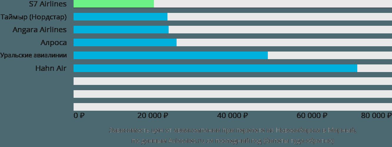 Динамика цен в зависимости от авиакомпании, совершающей перелет из Новосибирска в Мирный