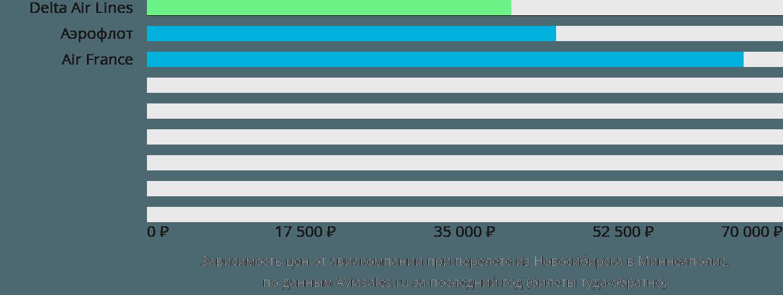 Динамика цен в зависимости от авиакомпании, совершающей перелет из Новосибирска в Миннеаполис