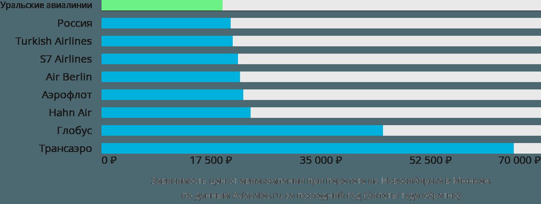 Динамика цен в зависимости от авиакомпании, совершающей перелет из Новосибирска в Мюнхен