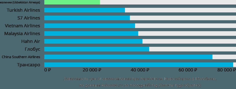 Динамика цен в зависимости от авиакомпании, совершающей перелёт из Новосибирска в Малайзию
