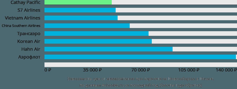 Динамика цен в зависимости от авиакомпании, совершающей перелет из Новосибирска в Нячанг