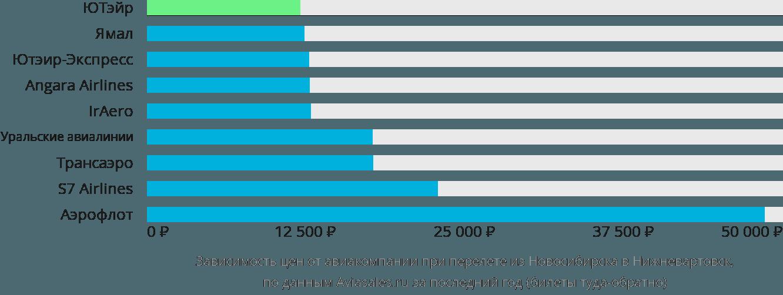 Динамика цен в зависимости от авиакомпании, совершающей перелет из Новосибирска в Нижневартовск