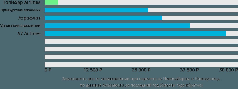 Динамика цен в зависимости от авиакомпании, совершающей перелет из Новосибирска в Новокузнецк