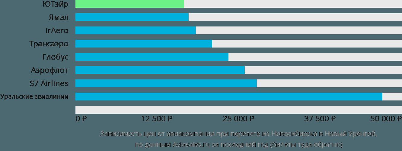 Динамика цен в зависимости от авиакомпании, совершающей перелет из Новосибирска в Новый Уренгой