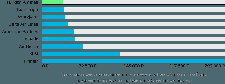 Динамика цен в зависимости от авиакомпании, совершающей перелет из Новосибирска в Нью-Йорк