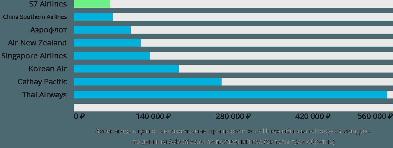 Динамика цен в зависимости от авиакомпании, совершающей перелет из Новосибирска в Новую Зеландию