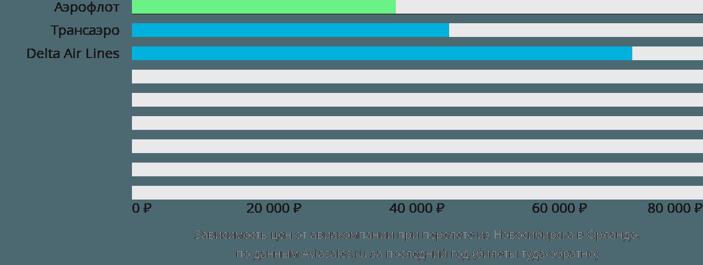 Динамика цен в зависимости от авиакомпании, совершающей перелет из Новосибирска в Орландо