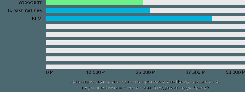 Динамика цен в зависимости от авиакомпании, совершающей перелет из Новосибирска в Осло