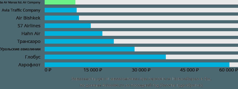 Динамика цен в зависимости от авиакомпании, совершающей перелет из Новосибирска в Ош