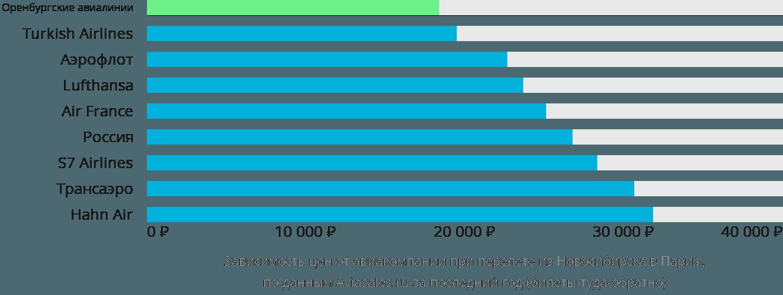 Динамика цен в зависимости от авиакомпании, совершающей перелет из Новосибирска в Париж
