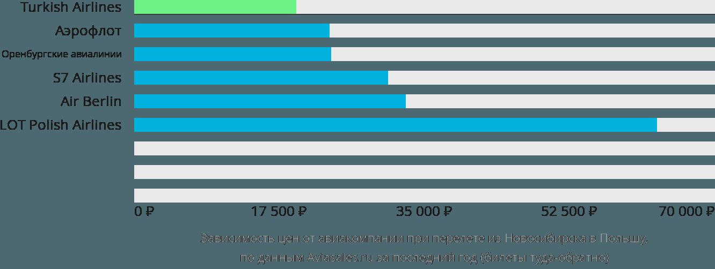 Динамика цен в зависимости от авиакомпании, совершающей перелёт из Новосибирска в Польшу