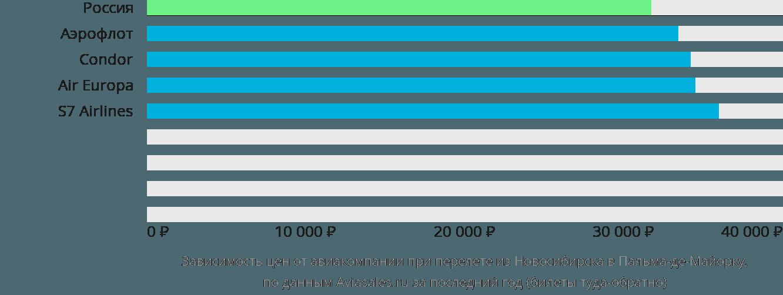 Динамика цен в зависимости от авиакомпании, совершающей перелет из Новосибирска в Пальма-де-Майорку