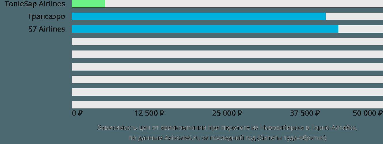 Динамика цен в зависимости от авиакомпании, совершающей перелет из Новосибирска в Горно-Алтайск
