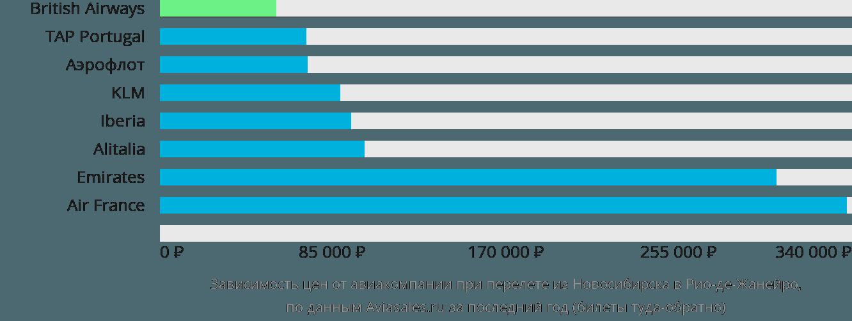 Динамика цен в зависимости от авиакомпании, совершающей перелет из Новосибирска в Рио-де-Жанейро