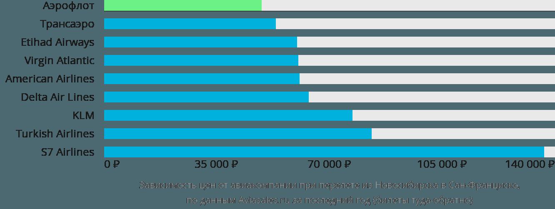 Динамика цен в зависимости от авиакомпании, совершающей перелет из Новосибирска в Сан-Франциско
