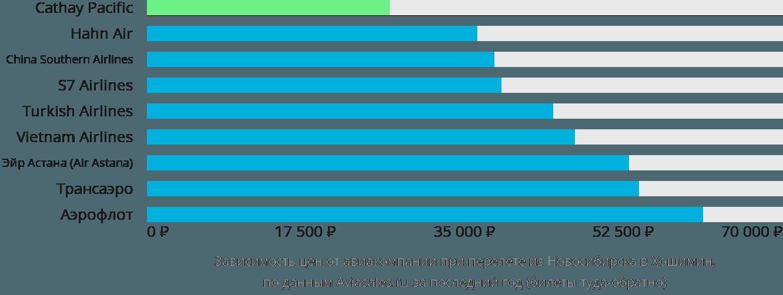 Динамика цен в зависимости от авиакомпании, совершающей перелет из Новосибирска в Хошимин