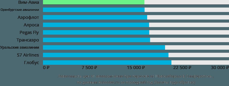 Динамика цен в зависимости от авиакомпании, совершающей перелет из Новосибирска в Симферополь