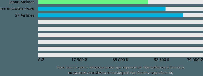 Динамика цен в зависимости от авиакомпании, совершающей перелет из Новосибирска в Саппоро