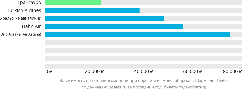 Динамика цен в зависимости от авиакомпании, совершающей перелет из Новосибирска в Шарм-эль-Шейх