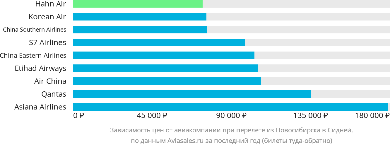 Динамика цен в зависимости от авиакомпании, совершающей перелет из Новосибирска в Сидней