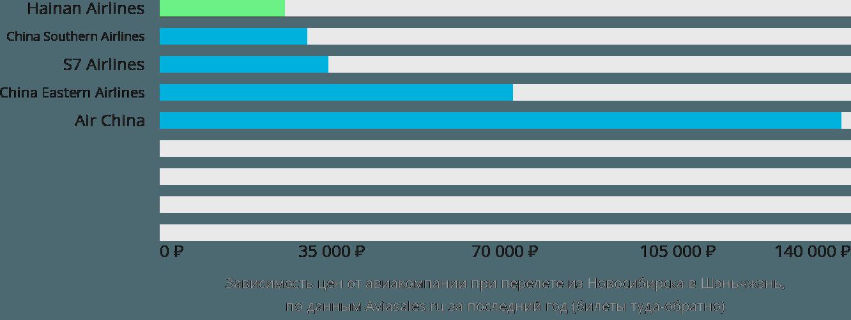 Динамика цен в зависимости от авиакомпании, совершающей перелет из Новосибирска в Шэньчжэнь