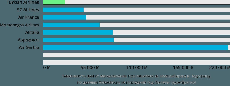 Динамика цен в зависимости от авиакомпании, совершающей перелет из Новосибирска в Подгорицу