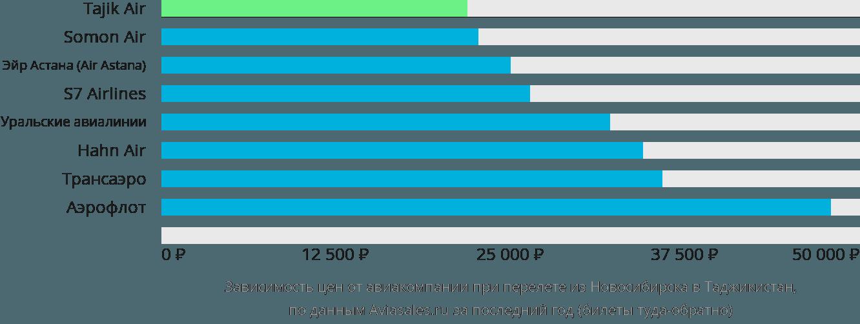 Динамика цен в зависимости от авиакомпании, совершающей перелёт из Новосибирска в Таджикистан