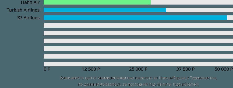 Динамика цен в зависимости от авиакомпании, совершающей перелет из Новосибирска в Туркменистан