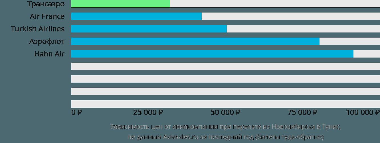 Динамика цен в зависимости от авиакомпании, совершающей перелет из Новосибирска в Тунис