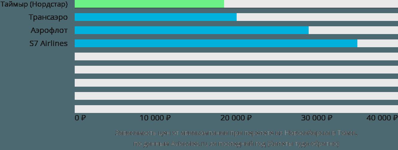 Динамика цен в зависимости от авиакомпании, совершающей перелет из Новосибирска в Томск