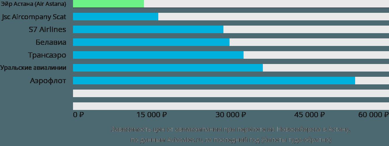 Динамика цен в зависимости от авиакомпании, совершающей перелет из Новосибирска в Астану