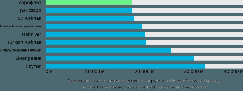 Динамика цен в зависимости от авиакомпании, совершающей перелёт из Новосибирска в Украину