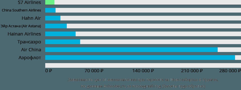 Динамика цен в зависимости от авиакомпании, совершающей перелет из Новосибирска в Урумчи