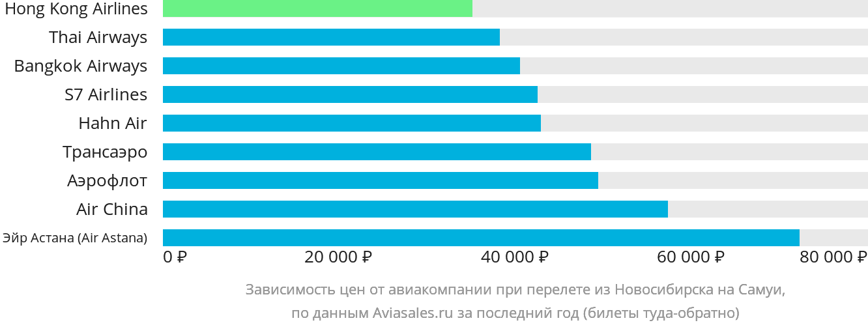 Динамика цен в зависимости от авиакомпании, совершающей перелет из Новосибирска на Самуи