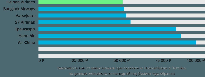 Динамика цен в зависимости от авиакомпании, совершающей перелет из Новосибирска в Паттайю