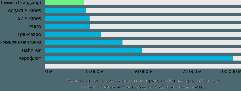 Динамика цен в зависимости от авиакомпании, совершающей перелет из Новосибирска в Улан-Удэ