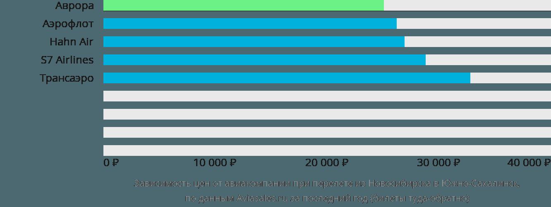 Динамика цен в зависимости от авиакомпании, совершающей перелет из Новосибирска в Южно-Сахалинск